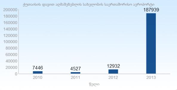 მგზავრთა რაოდენობა ქუთაისის საერთაშორისო აეროპორტში 2013